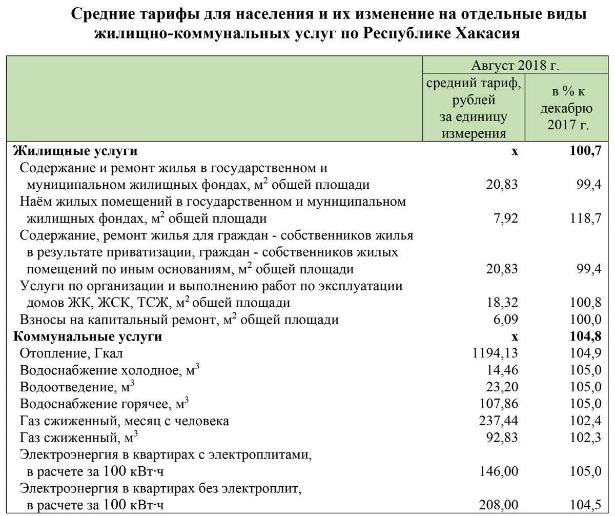 Нормативы потребления в городе москва по коммунальным услугам