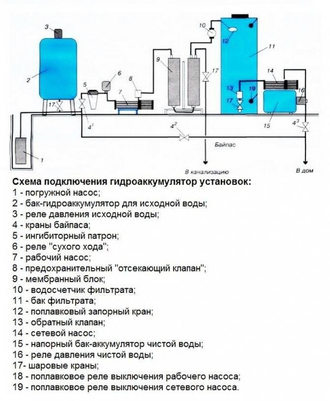 Накопительная емкость для водоснабжения: виды, монтаж   гидро гуру
