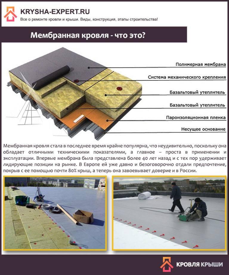 Утепление плоской крыши: выбор материала, последовательность работ
