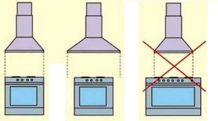 Вытяжки для кухни: как правильно выбрать устройство, как рассчитать его мощность, советы профессионалов