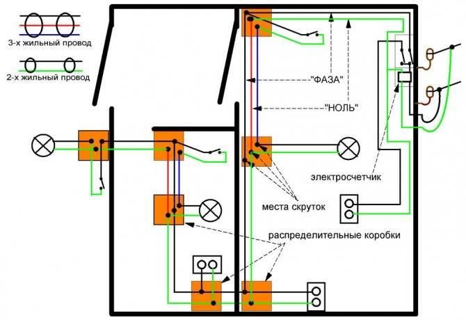 Электропроводка в деревянном доме: как правильно и безопасно реализовать разводку электросети (105 фото) – строительный портал – strojka-gid.ru