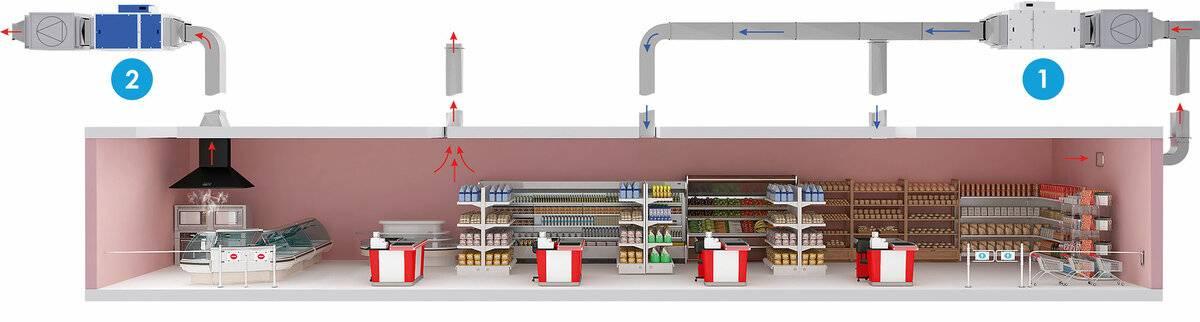 Система вентиляции магазинов