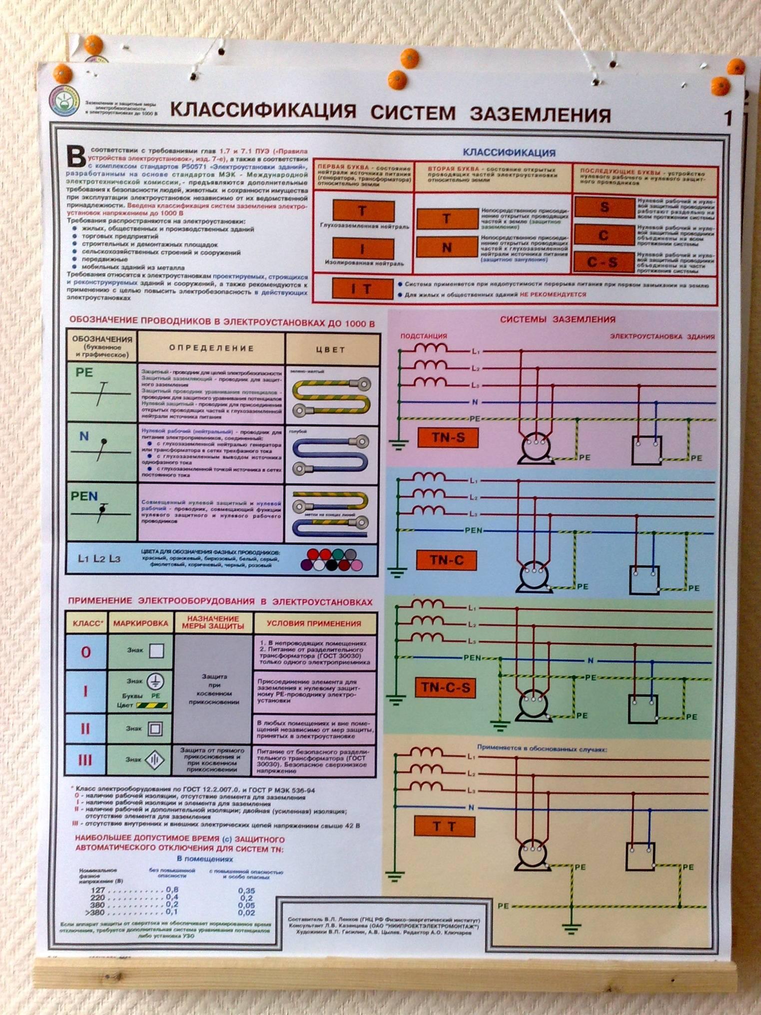 Пуэ-7 п.1.7.88-1.7.95  заземляющие устройства электроустановок напряжением выше 1 кв в сетях с эффективно заземленной нейтралью