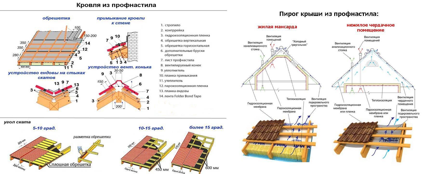 Устройство крыши и кровли из профнастила — схема и инструкция (фото, видео)