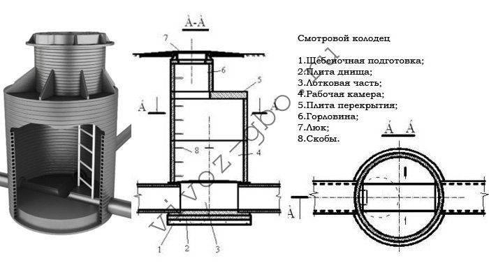 Водопроводные колодцы: требования, используемые материалы, - учебник сантехника
