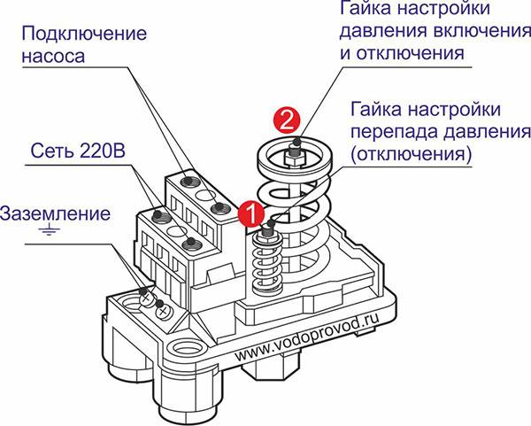 Как отрегулировать реле давления воды с гидроаккумулятором от глубинного насоса на 50 и 80 литров: как настроить, инструкция по регулировке