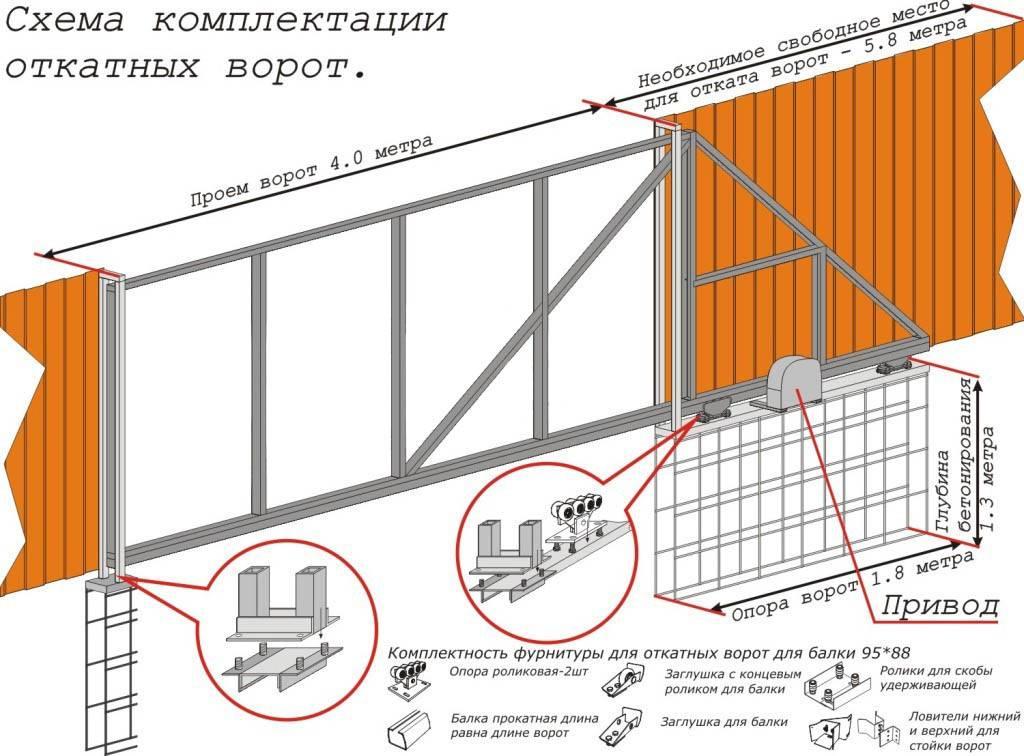 Откатные ворота своими руками. схема, поэтапная инструкция