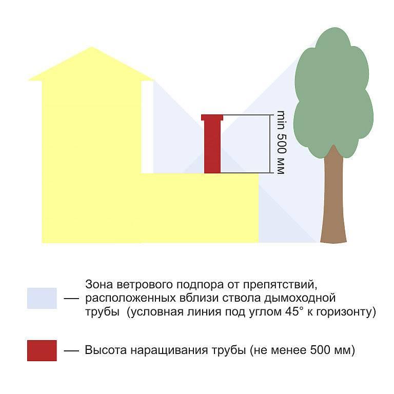 Как увеличить тягу в дымоходе своими руками и что делать, если появилась обратная тяга