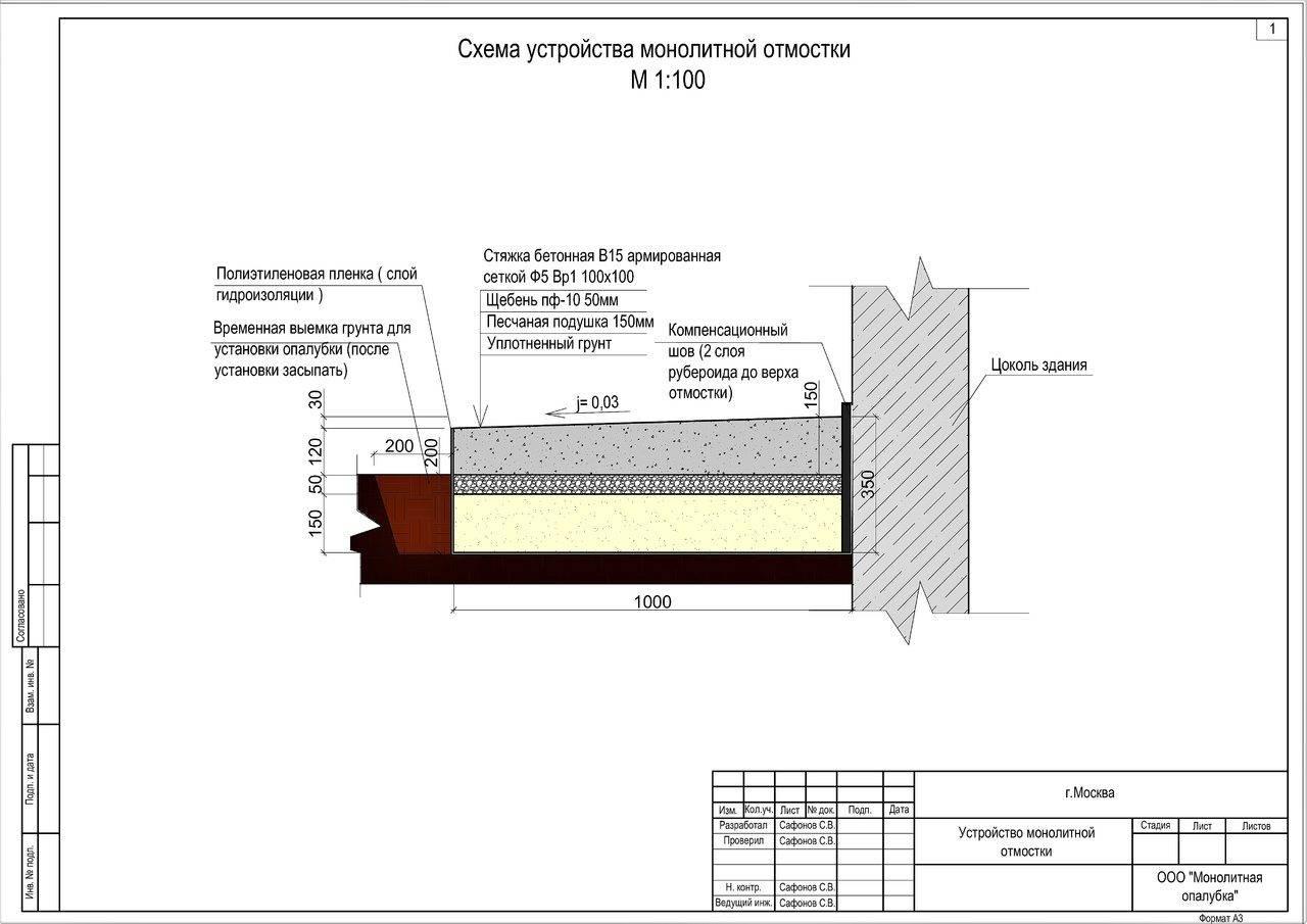 Бетон какой марки нужен для фундамента. марка бетона для фундамента частного дома.
