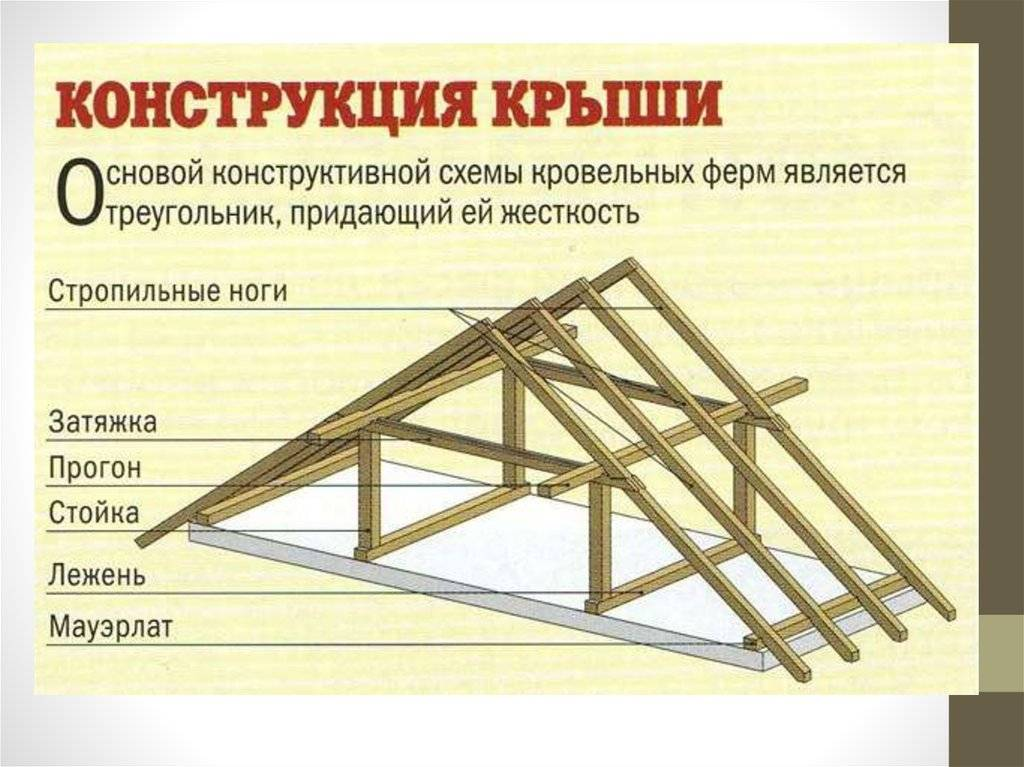 Как самостоятельно построить двухскатную крышу: пошаговая инструкция фото + видео