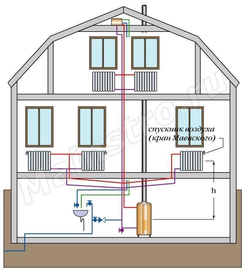 Отопление в частном доме своими руками, лучшие варианты систем и схемы