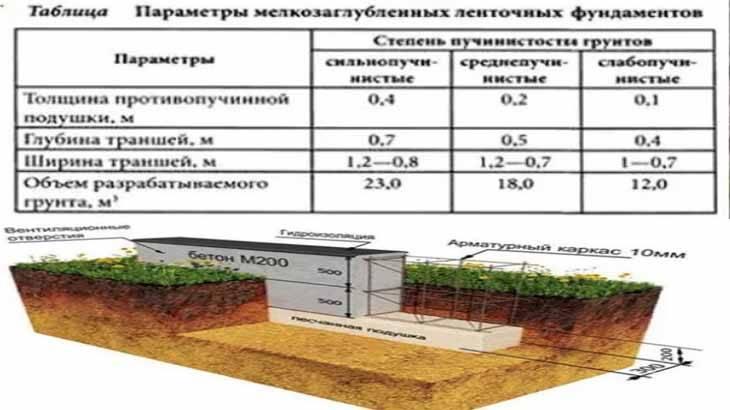 Баня на свайном фундаменте: расчет, пошаговая инструкция по возведению своими руками основания под печь, как построить каркасное сооружение и из бруса, отзывы