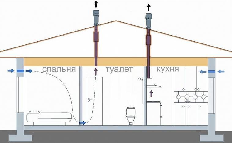 Вентиляция в каркасном доме деревянном: как сделать под полом в частном и в ванной