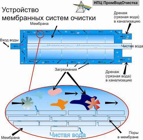 Особенности подготовки воды обратным осмосом. предварительная подготовка воды