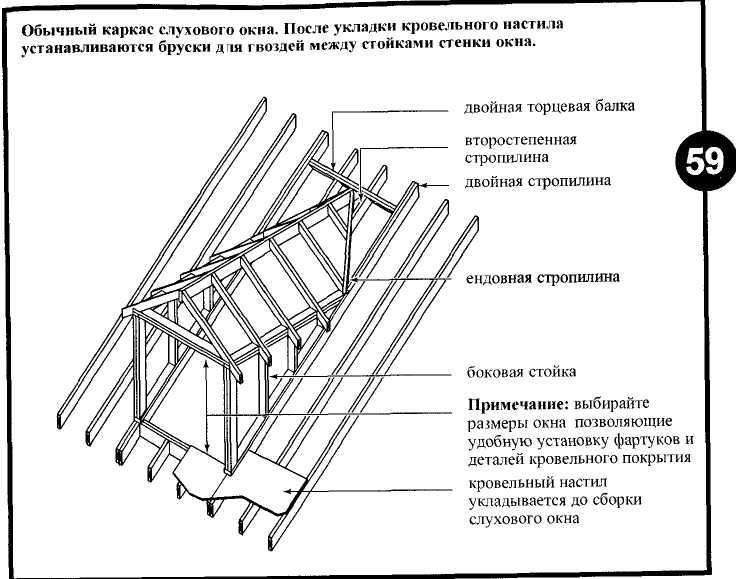 Слуховые окна на крыше своими руками: устройство, конструкция, снип, гост 12506 81