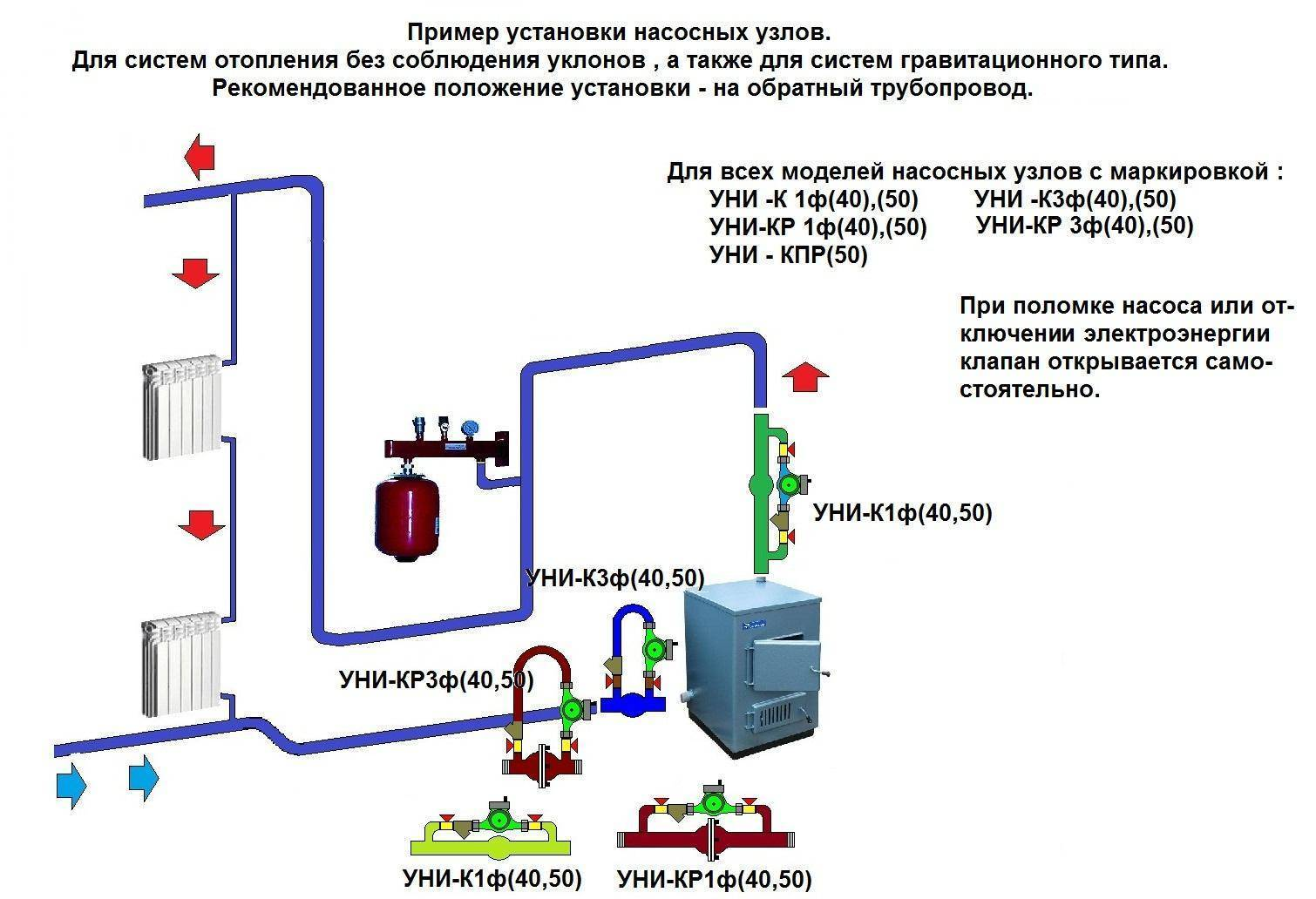 Байпас в системе отопления: что это такое и какова польза от его присутствия