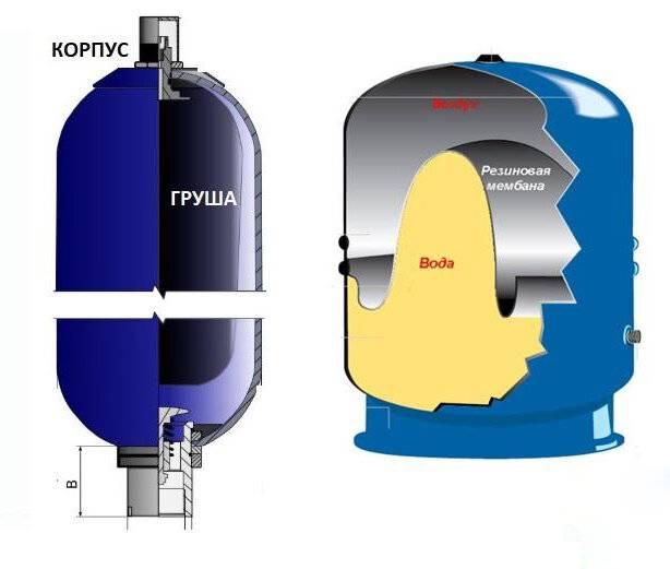 Показатели давления воздуха в гидроаккумуляторе в зависимости от его размещения +фото и видео