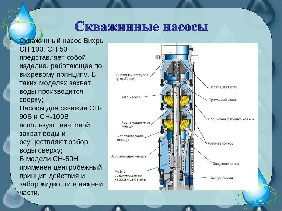 Как устроены и работают скважинные насосы Вихрь