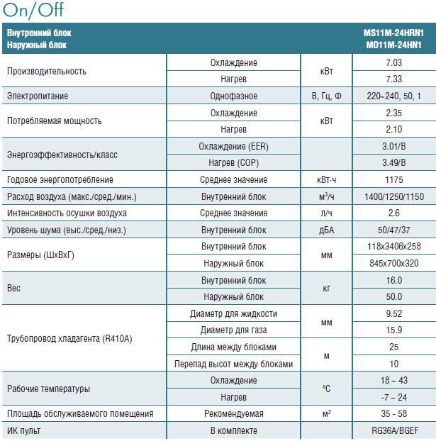 Коды ошибок стиральных машин midea: е3, е10, е30 и другие