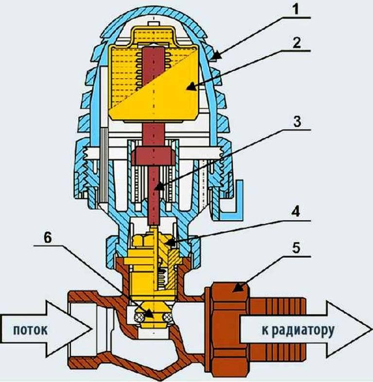 Терморегулятор для батарей отопления: как установить и принцип работы