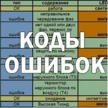 Коды ошибок кондиционеров daikin (дайкин)
