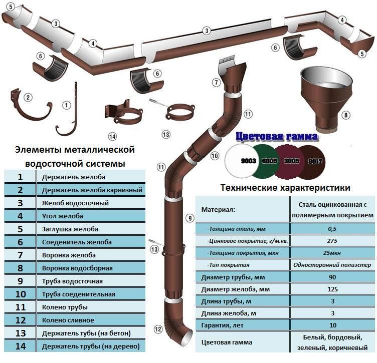 Водосток квадратный - трубы и сантехника