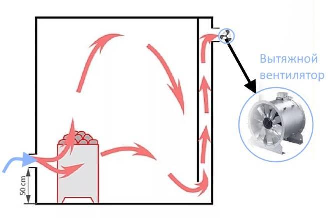 Вентиляция с вытяжкой на кухне: разновидности и правила монтажа