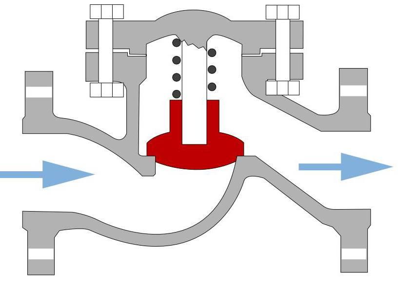 Установка обратного клапана на канализацию, воду, насосную станцию, конструкция и виды устройства