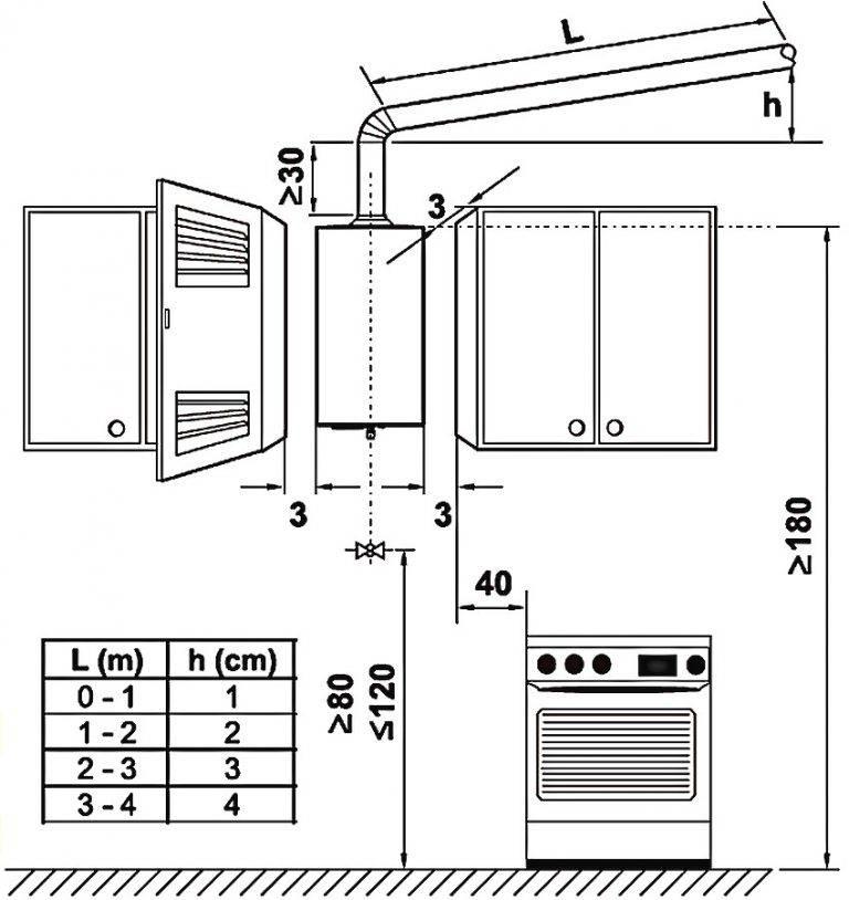 Дымоход для газовой колонки в частном доме и квартире