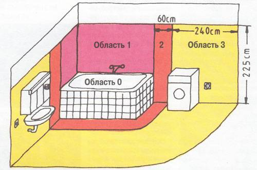 Розетка в ванной: установка и техника безопасности