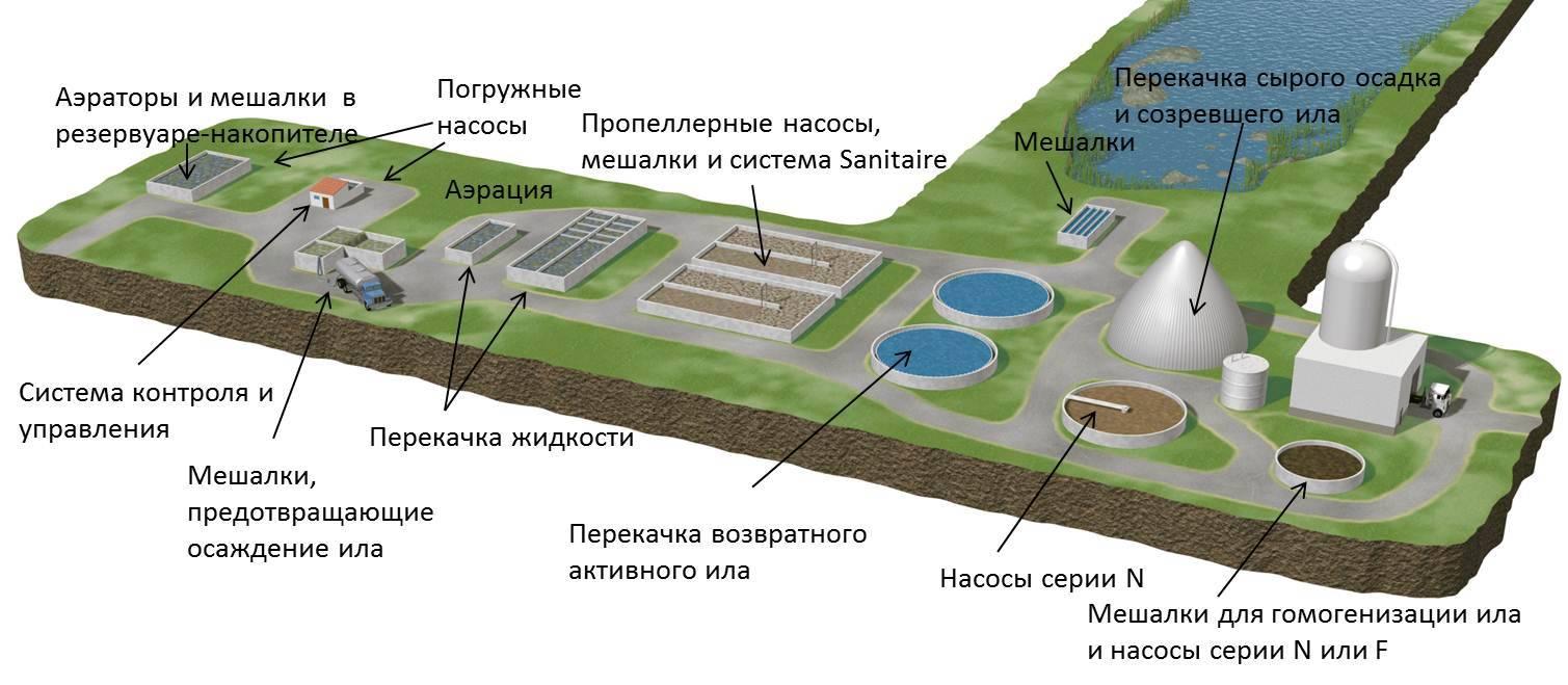 Сооружения ливневой канализации: виды и особенности лос для дождевых стоков