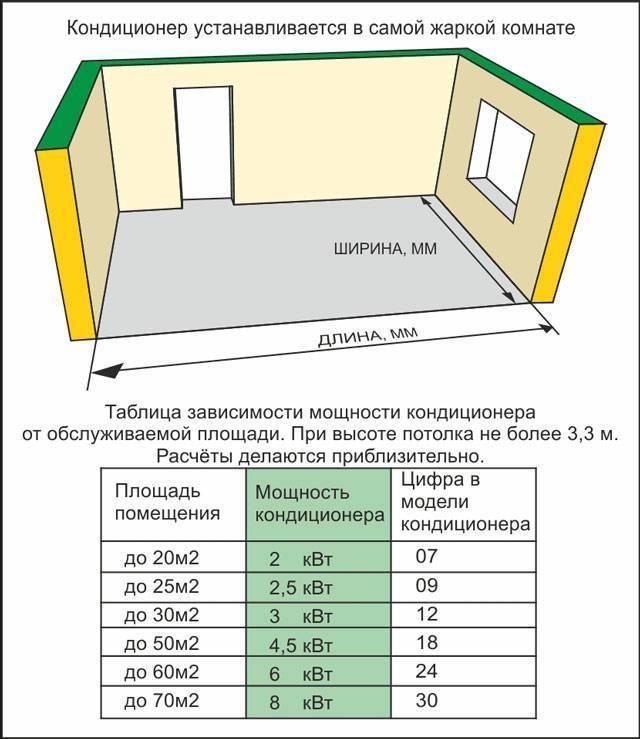 5 правил как выбрать хороший кондиционер для квартиры - инверторный или обычный, какой фирмы, рейтинг.