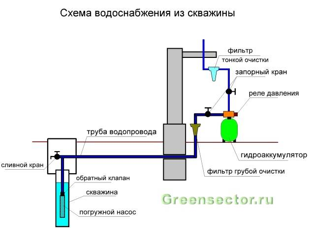 Установка насоса в скважину (монтаж, скважинного)