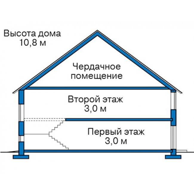 Высота трехэтажного дома, 9 этажного панельного дома в метрах