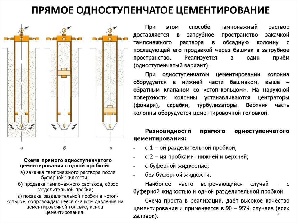 Цементирование скважин: способы и технологии тампонажа