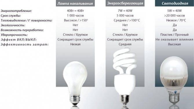Диммируемые светодиодные лампы: проблемы и краткое описание