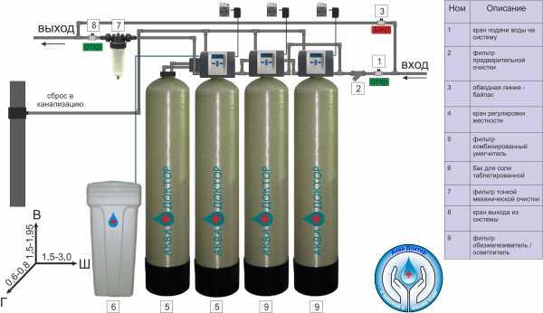 Как смягчить воду в домашних условиях – 8 работающих методов