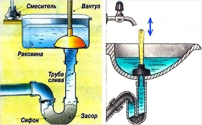 Почему пахнет канализацией в частном доме, в ванной или туалете: как избавиться от запаха из канализационных труб