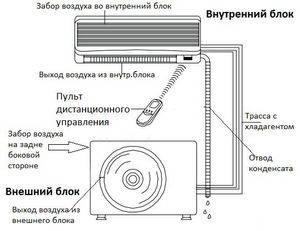 Кондиционер тадиран – инструкции к пульту, мобильные напольные модели, отзывы и сравнение gtm 09h и 12h