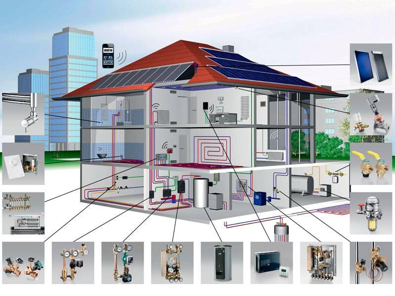 Проект отопления частного дома: проектирование системы отопления, примеры на фото и видео