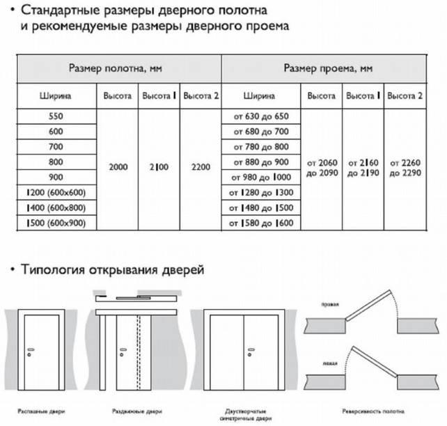 Стандартные размеры межкомнатных дверей с коробкой и без, размеры полотна, размеры дверных проемов (ширина, высота) » verydveri.ru