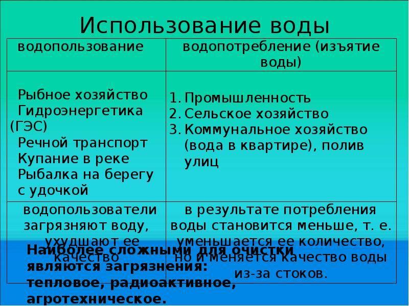 Основные направления использования водных ресурсов - шимова о.с., соколовский н.к. основы экологии и экономика природопользования