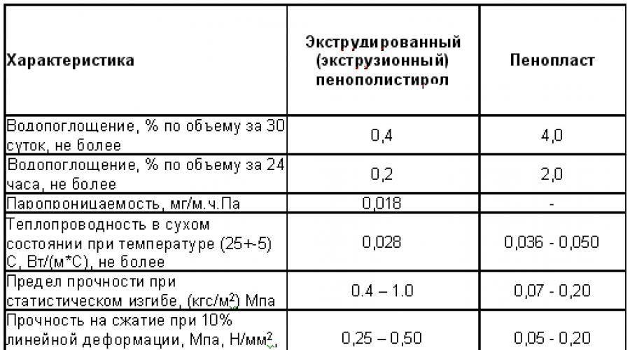 Экструдированный пенополистирол: что это такое и как используется?
