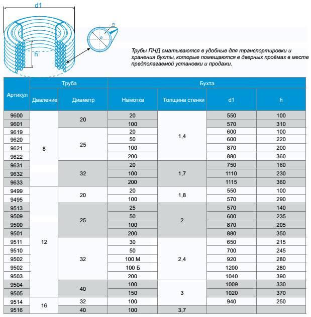 Водопроводные трубы – особенности изделий из разных материалов + видео