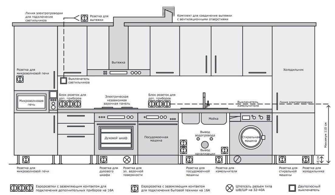 Высота установки розеток: стандарты и правила пуэ