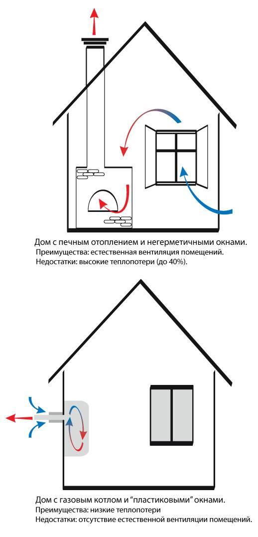 Вентиляция в частном доме: виды, требования, расчет, проектирование, монтаж