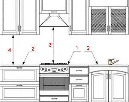 На какой высоте устанавливается кухонная вытяжка?