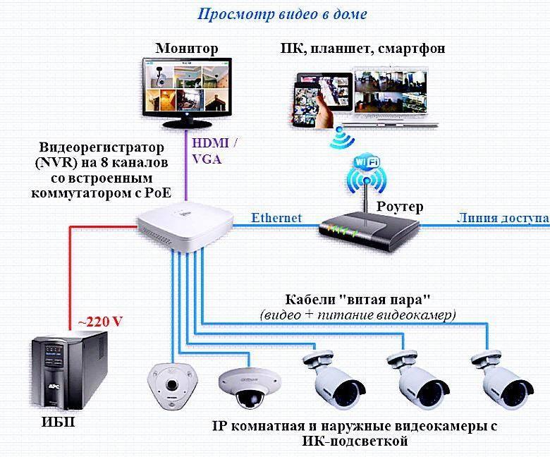 Видеонаблюдение своими руками через интернет - сервис glazok