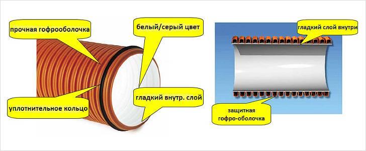 Канализационная труба прагма и корсис: особенности монтажа своими руками, фото-, видео-инструкция