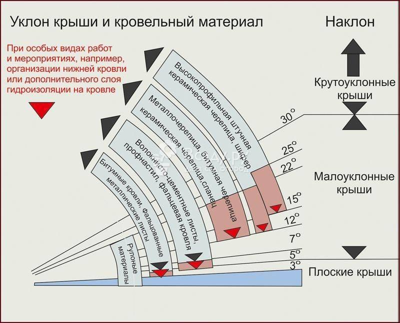 Как рассчитать угол наклона крыши - строительство и ремонт